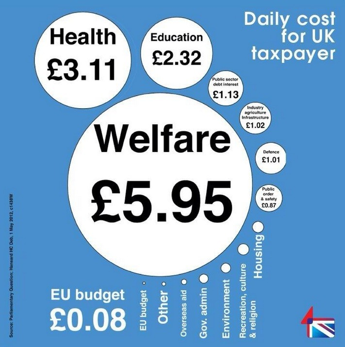 The EU costs 8p per person per day, which is significantly less than the rest of the UK national expenditure.