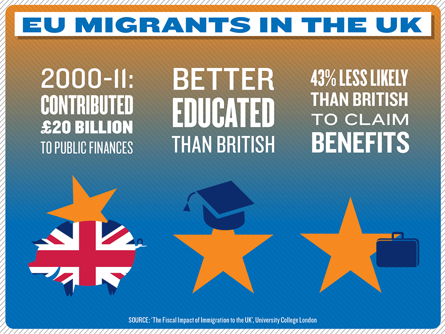 EU Migrants to the UK have a NET contribution to the UK treasury of nearly £2Bn per year