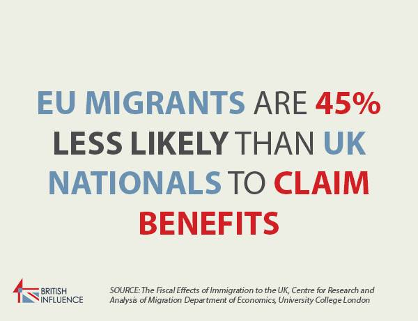 EU migrants are 45% less likely than UK nationals to claim benefits