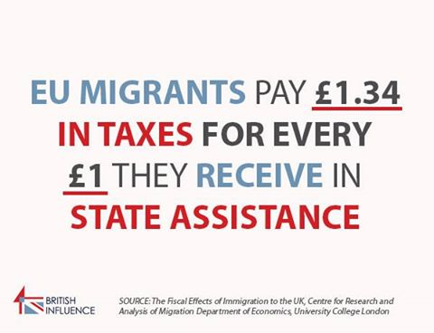 EU migrants pay £1.34 in taxes for every £1 they receive in state assistance.