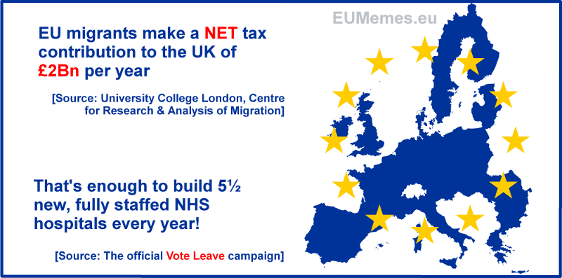 EU immigrants in the UK make a NET contribution to the UK treasury which is more than the cost of 5½ new, fully staffed, NHS hospitals every year.