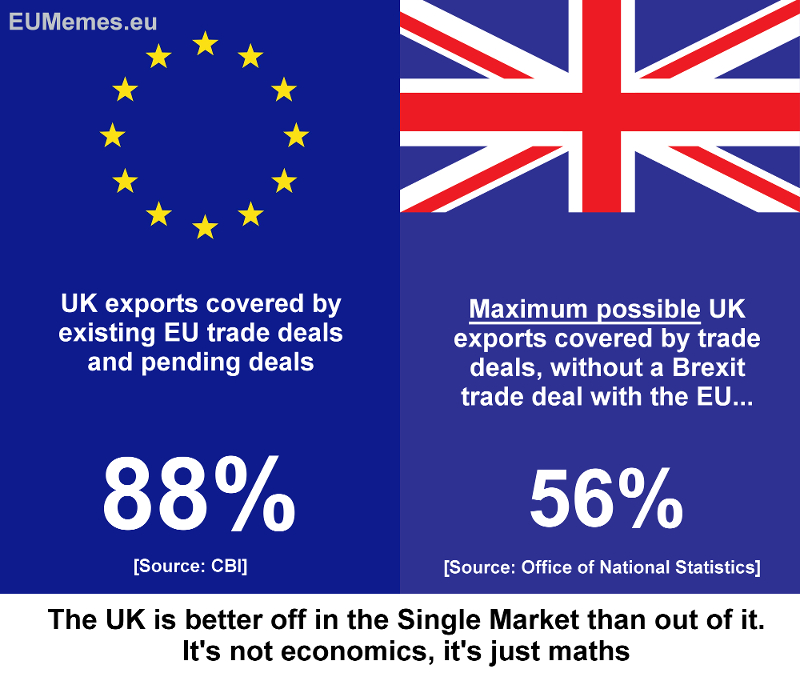 The UK already has trade deals with 88% of its export market thanks to the EU.