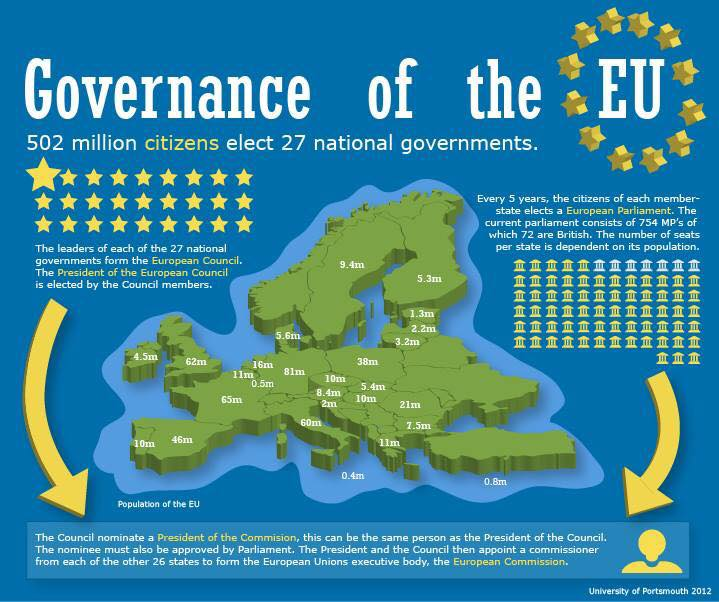 The EU is already the world's most democratic and accountable national or multinational organisation.