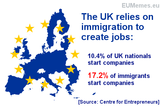 Immigrants are 65% more likely to start companies than UK nationals
