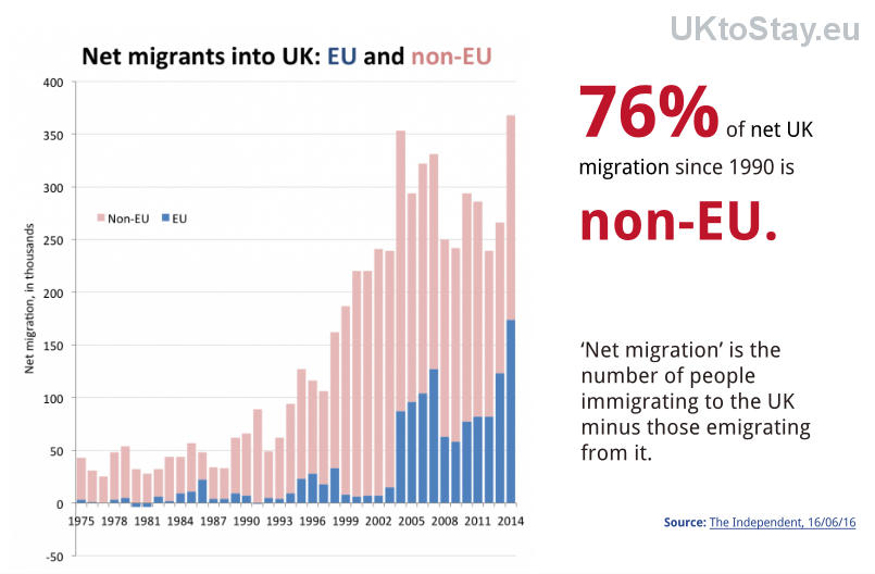 Britain is unable to reduce the non-EEA immigration that it CAN control. Why add EEA immigration to that problem?