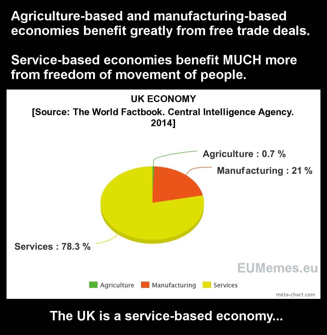 The UK's service-based economy needs the Single Market much more than it needs simple free trade deals.